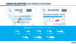 Airbus Helicopters Bilanz 2020.