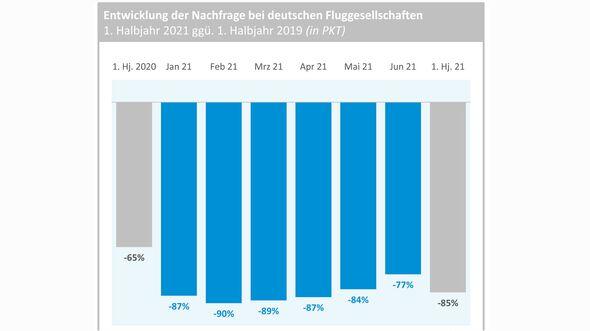 Das erste Halbjahr 2021 war für die deutsche Luftfahrtwirtschaft desaströs.