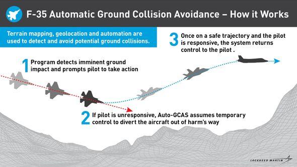 F-35 Auto GCAS Grafik 2019